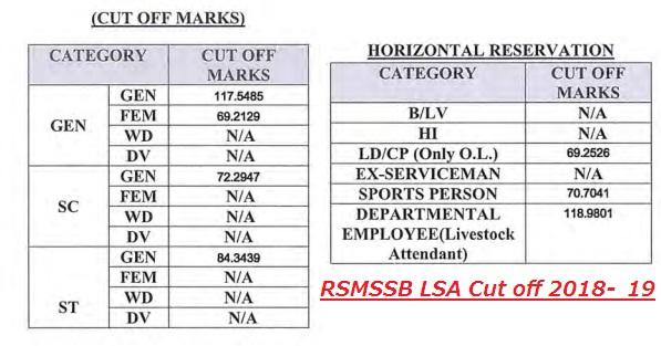 rsmssb pashudhan sahayak result