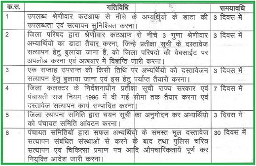Rajasthan Panchayati Raj LDC 2013 Merit List