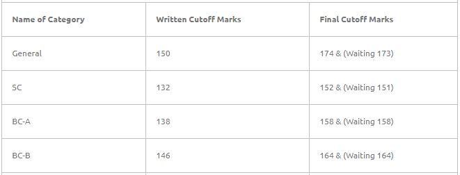 HSSC Clerk Cut off Marks 2019