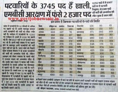 RSMSSB Patwari Bharti 2019